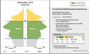 Alterpyramide lt. Statistischem Bundesamt in 2014
