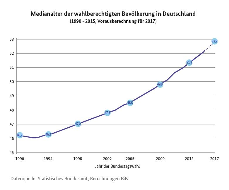 Daten zum demografischen Wandel in Deutschland