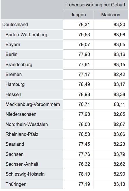 Quelle: Statistisches Bundesamt  Lebenserwartung bei Geburt in Jahren für Deutschland