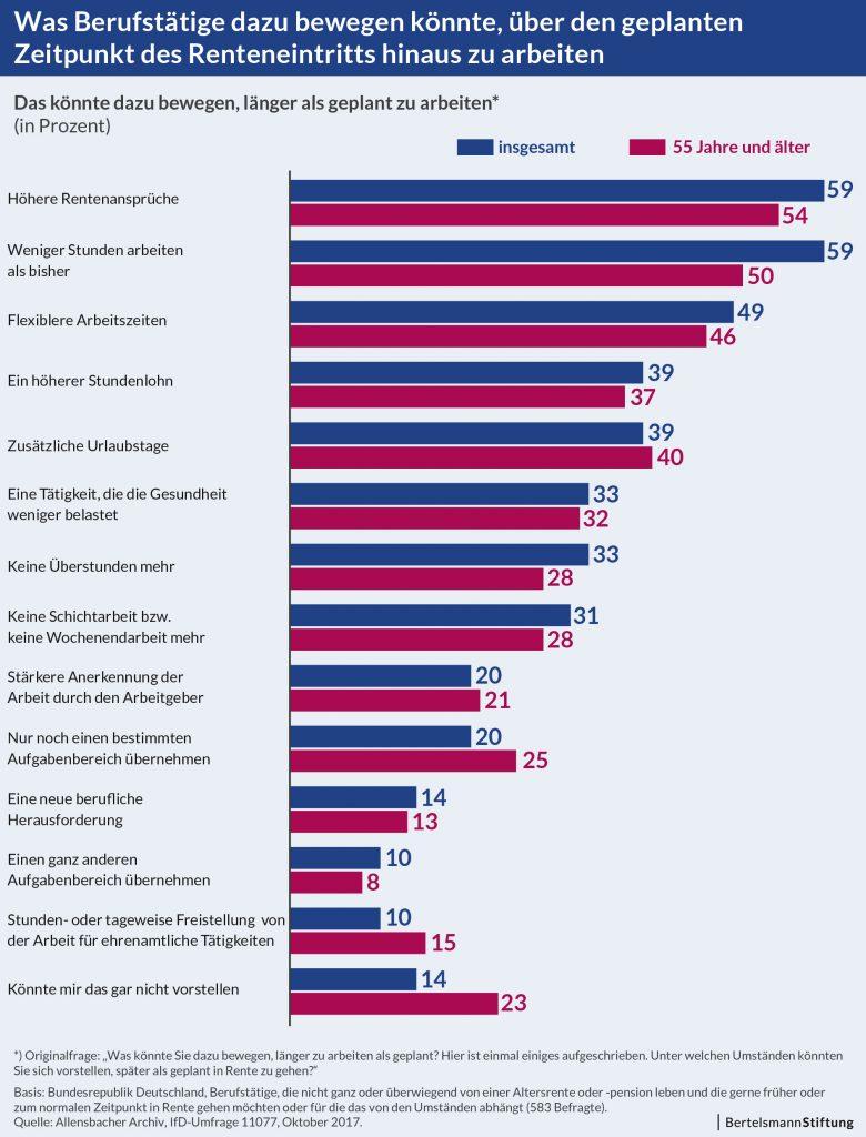 Grafik_Umfrage-Demographischer-Wandel_Beweggruende-fuers-Arbeiten-im-Alter