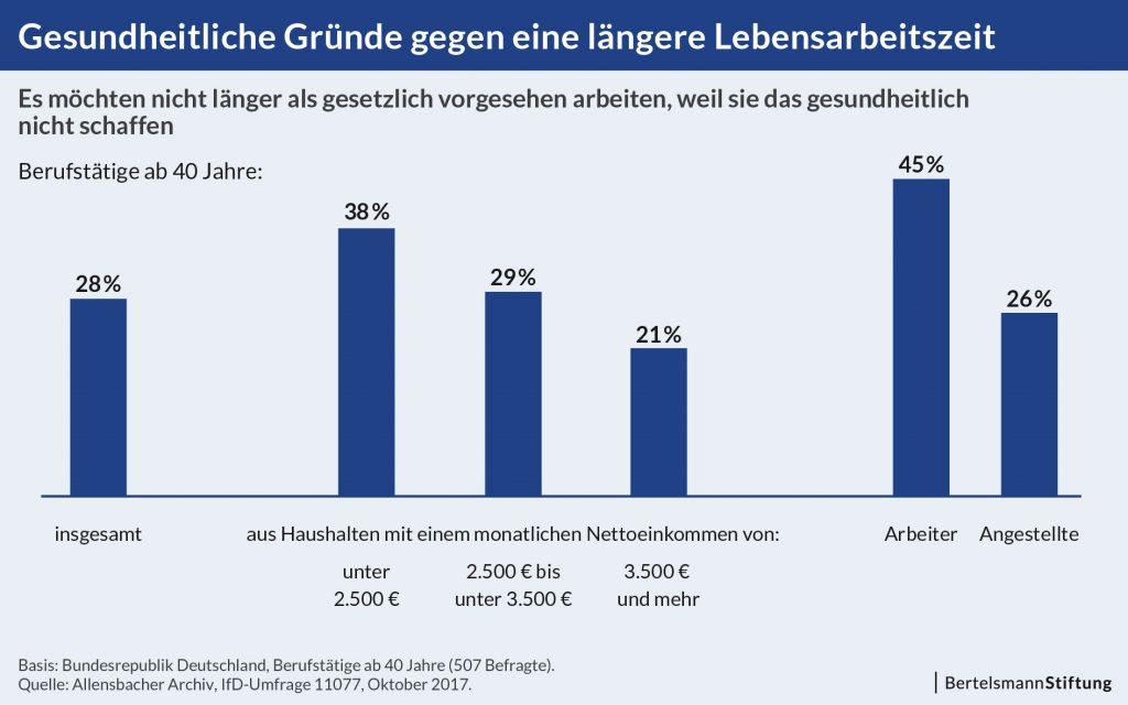 Grafik_Umfrage-Demographischer-Wandel_Gesundheitliche-Gruende-gegen-Arbeiten-im-Alter