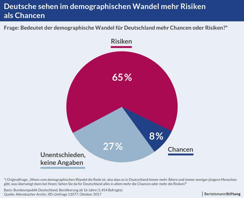 Grafik Umfrage: Demographischer Wandel. Mehr-Risiken als Chancen