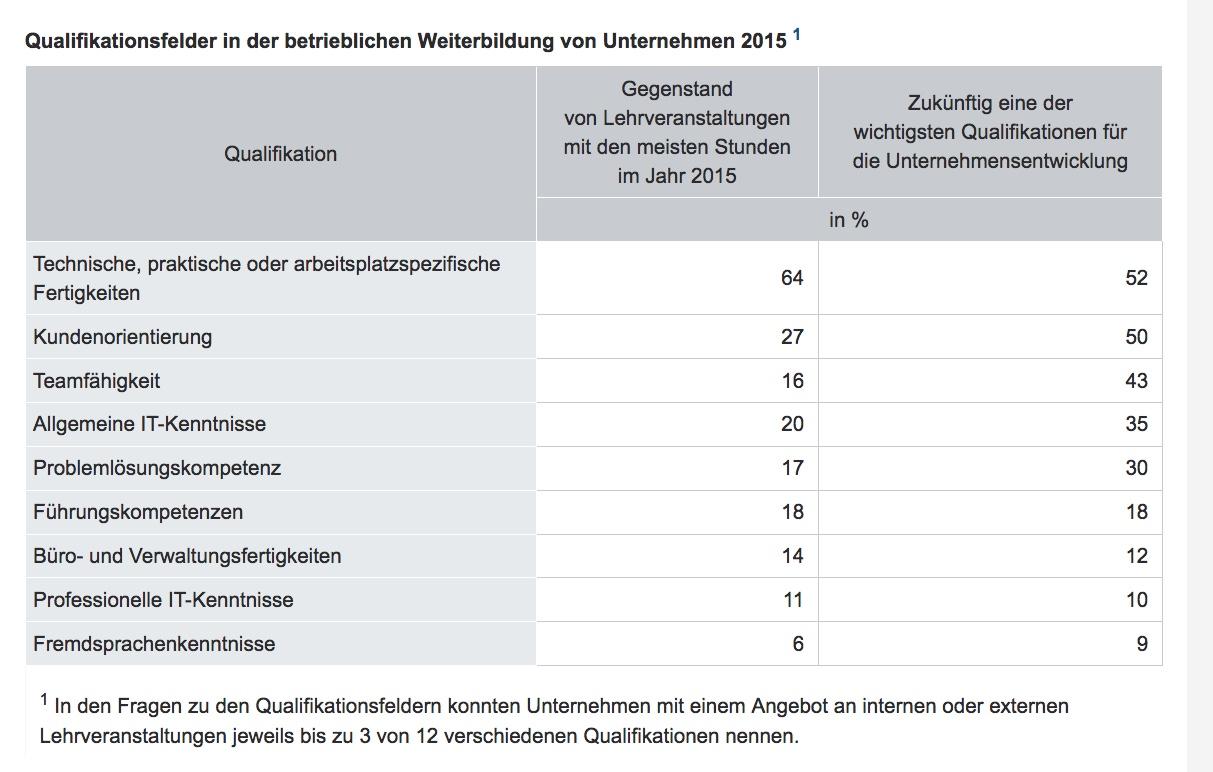 Statistik zu Qualifikation, Weiterbildung,