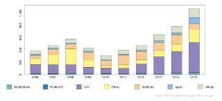 © Fraunhofer IAIS / Fraunhofer IMW Entwicklung der Patentfamilien zu ML-Technologie nach Ländern 2006 - 2015.