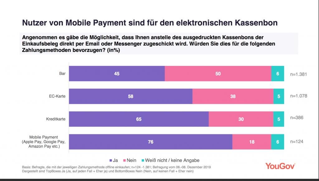 Grafik zeigt die Statistik für Mobile Payment