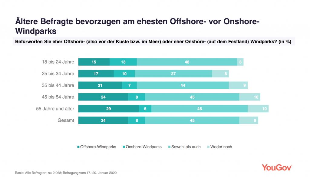 Ältere Befragte bevorzugen am ehesten Offshore-vor Onshore-Windparks, das zeigt diese Statistik