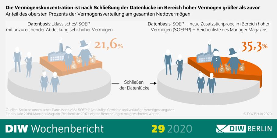 Die Grafik zeigt die Vermögensverteilung in Deutschland. Die Reichenliste ist von 21,6 auf 35,3 Prozent gestiegen.