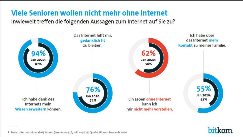 Nicht mehr ohne Internet
