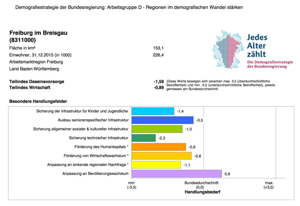 Die Grafik zeigt einen Ausschnitt für Freiburg.