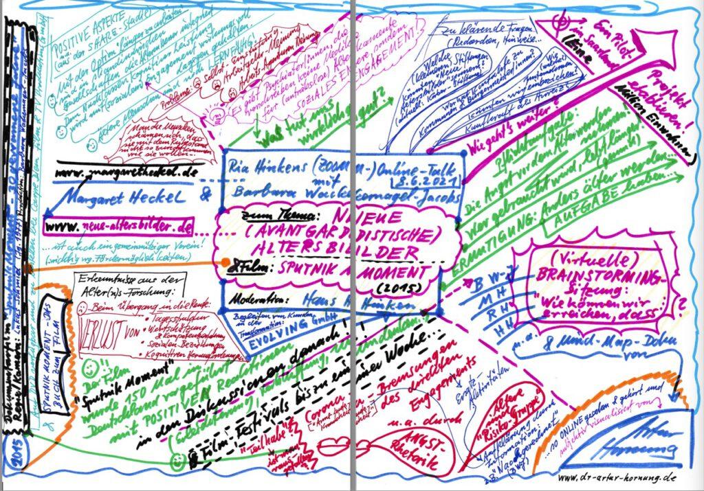 """Mindmap vom Online-Talk zu """"Sputnik Moment"""" von Artur Hornung"""